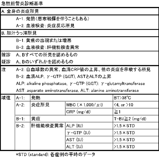 重症 胆嚢 度 炎
