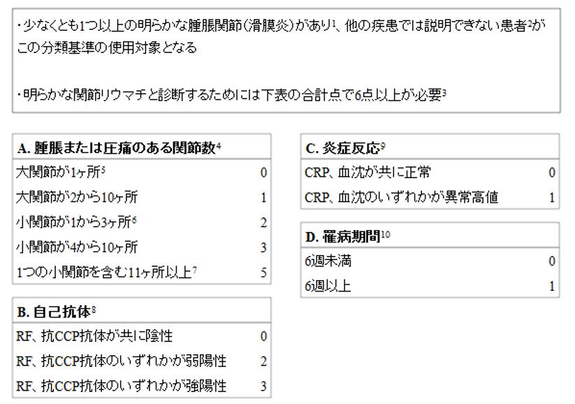 難病情報センター      悪性関節リウマチ(指定難病46)
